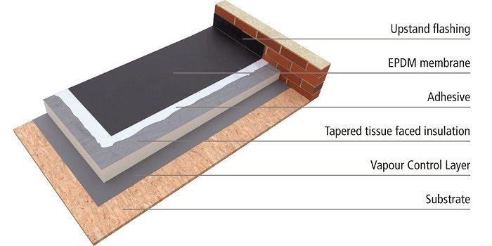 Epdm Ferguson Roof Systems